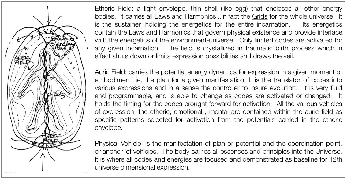 etheric-auric-physical