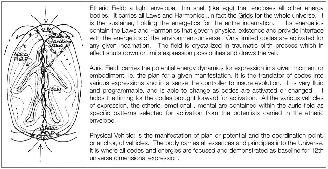 etheric-auric-physical