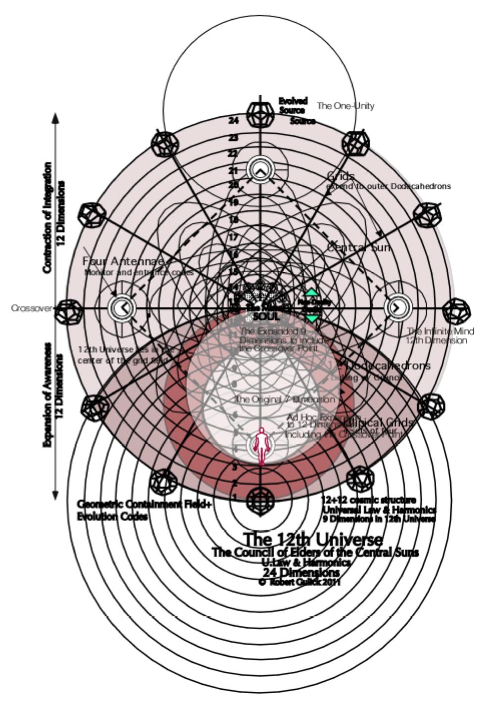 universal law and harmonics the mind matrix