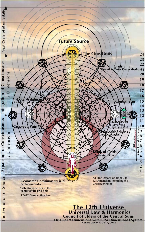 2 the 12th universe the mind matrix