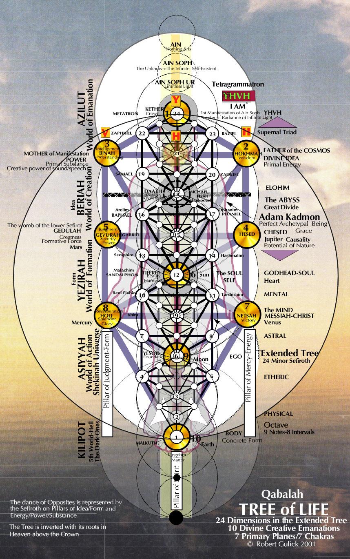 5 Qabalah The Mind Matrix