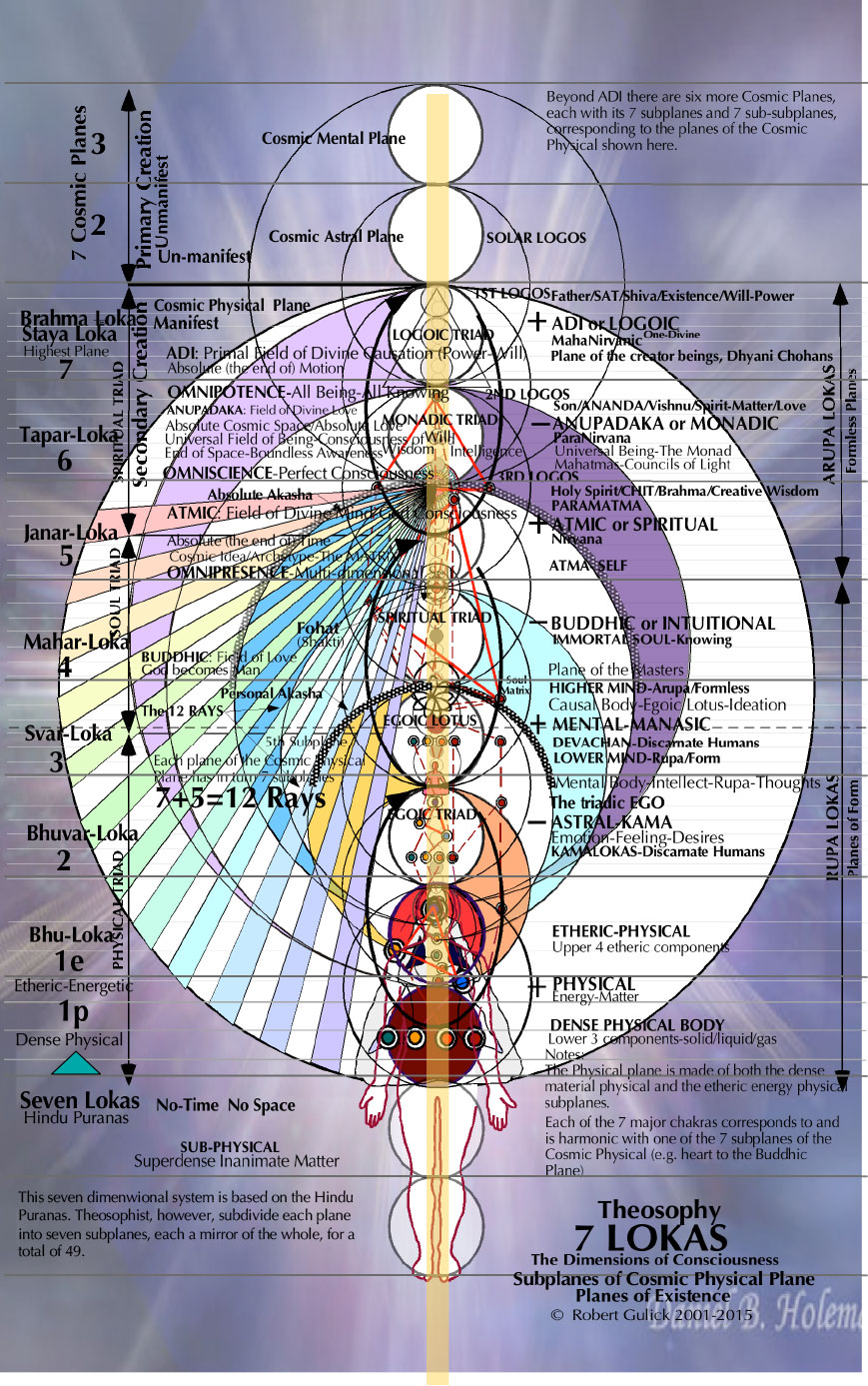 8  Theosophy 7 LOKAS | The Mind Matrix
