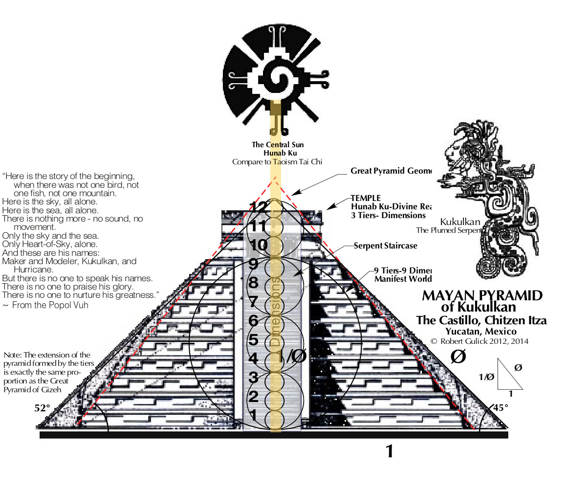 Image result for matrix pyramid