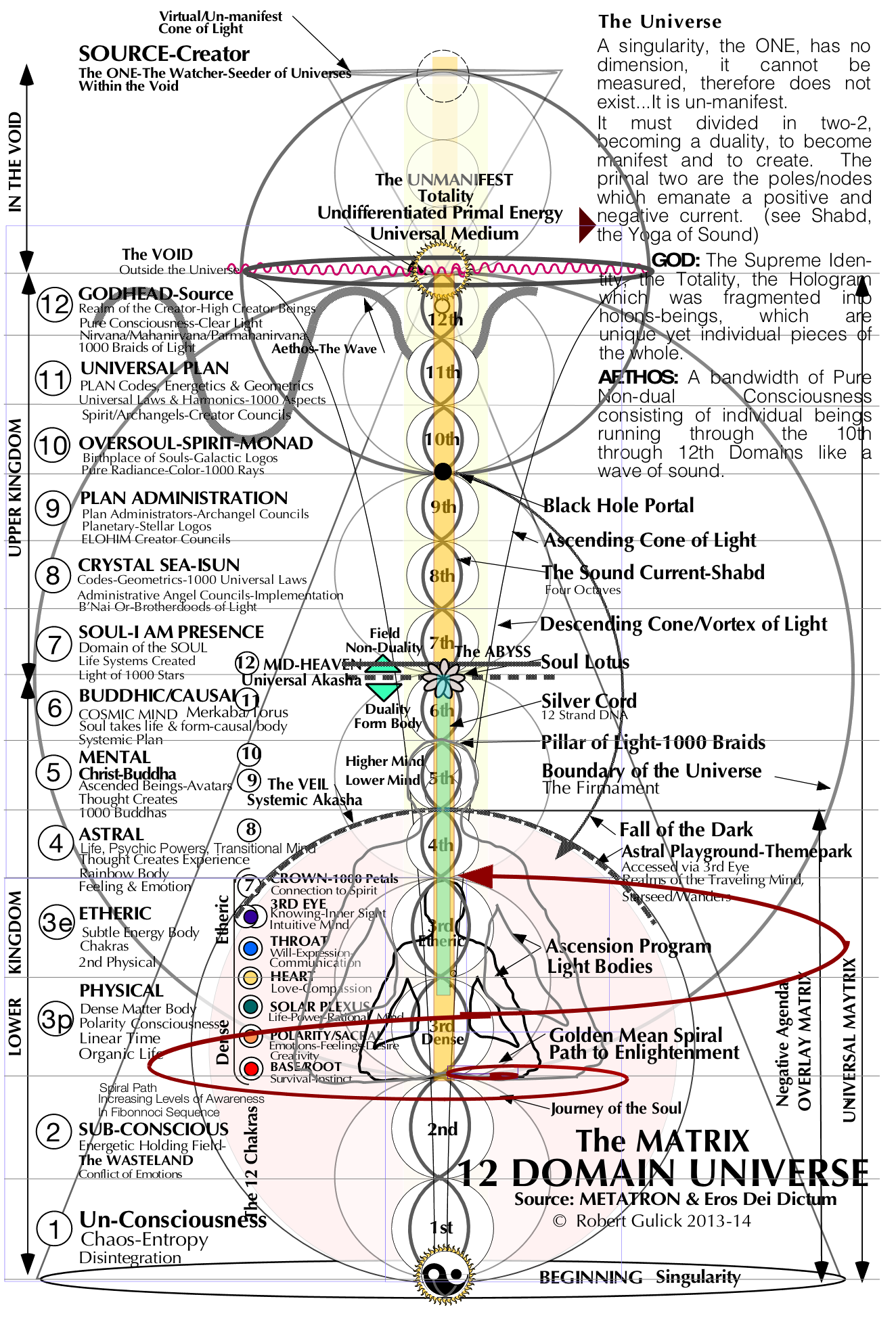 list of synonyms and antonyms of the word etheric dimensions