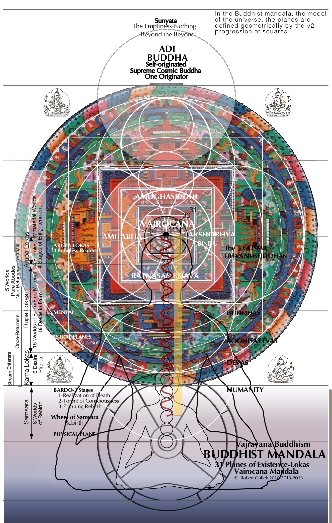 11 Buddhist Mandala The Mind Matrix