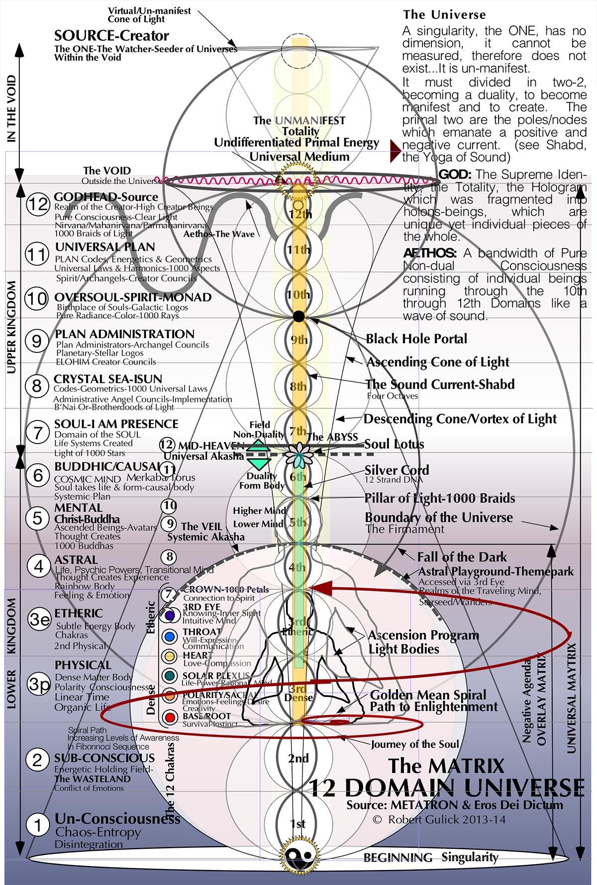 12d universe the mind matrix